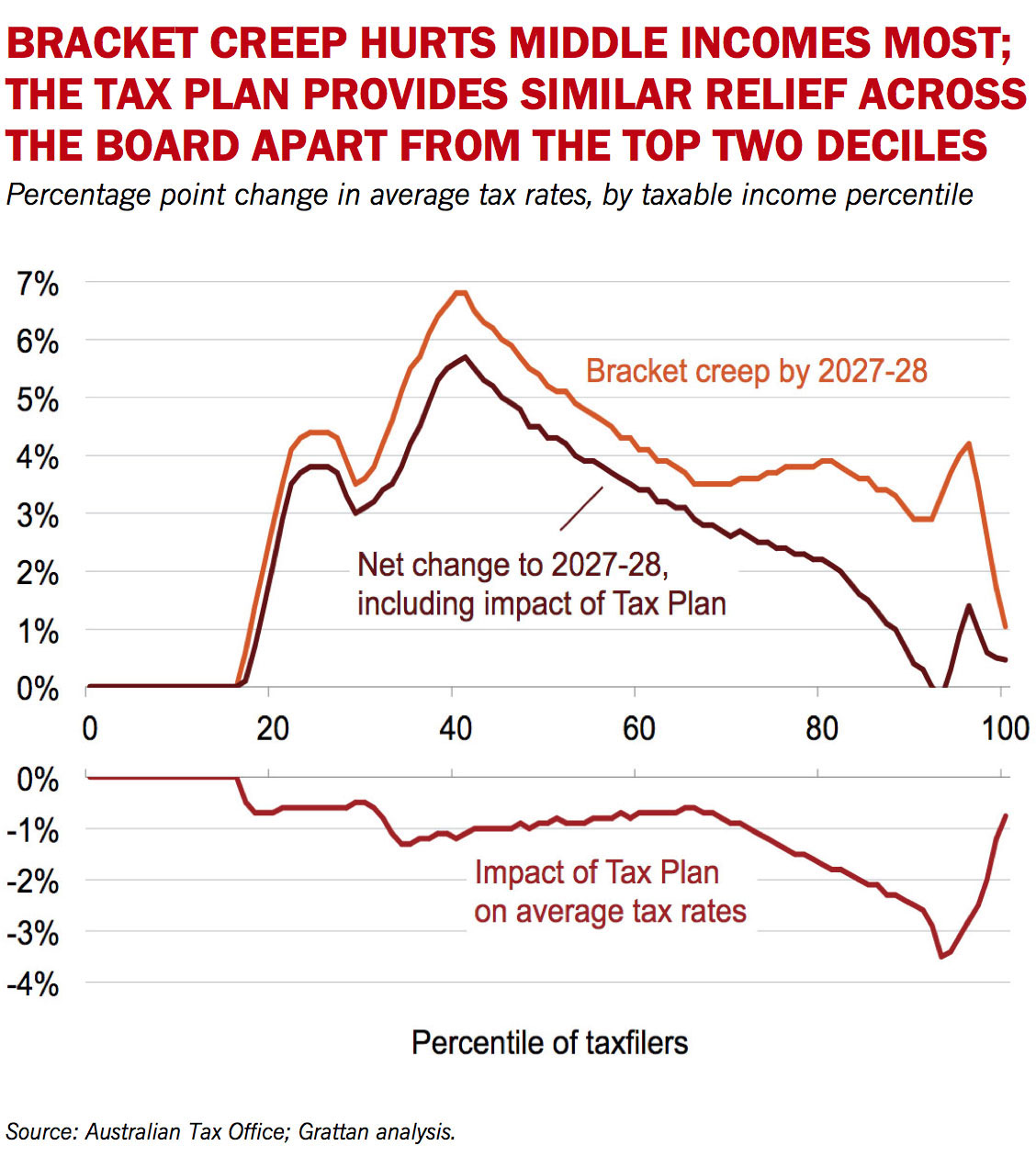 For Taxpayers Between The Seventieth And One Hundredth Percentile Bracket Creep Would Typically Only Increase Average Tax Rates By About 3 Percentage