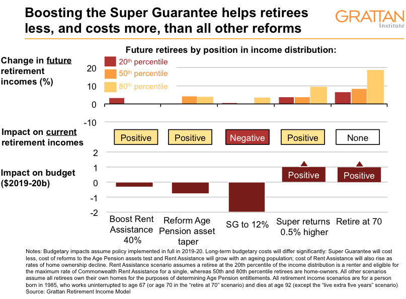 The (reassuring) truth about retirement incomes | Inside Story